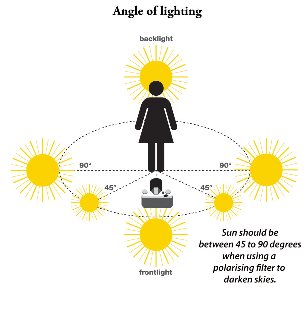 Polarising filter angle of lighting