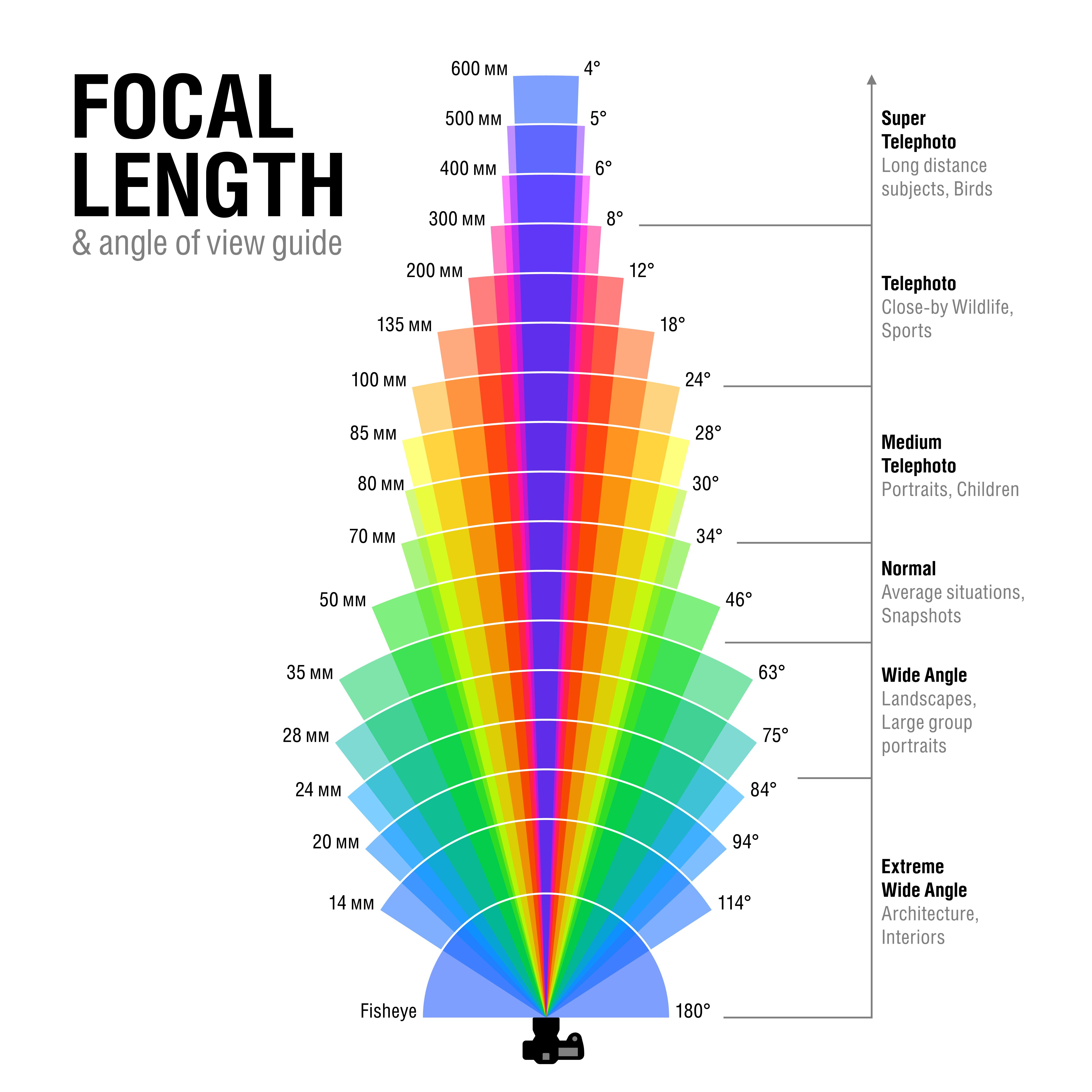Focal length chart