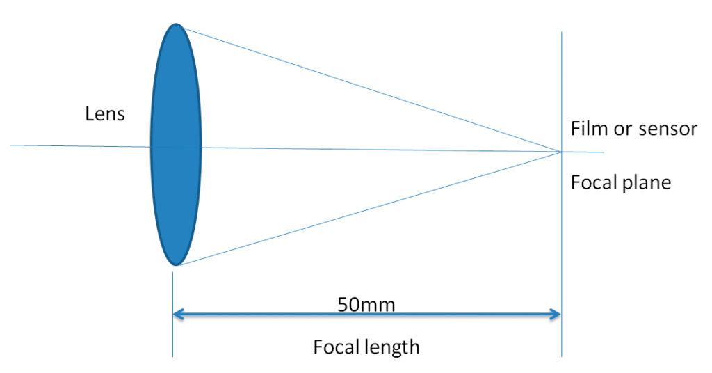Focal length example